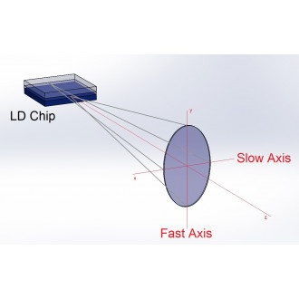 Laser Facts #01: The issue with the Focus of Laser Diodes